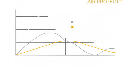 Impact force graph with and with AirProtect